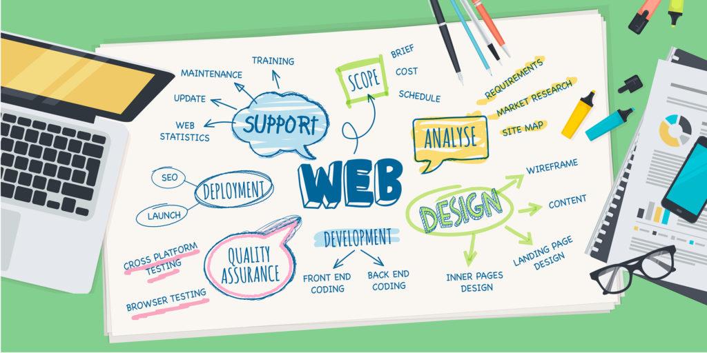 En veckas Web Development!
